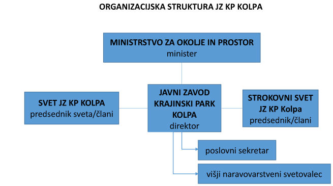 ORGANIZACIJSKA STRUKTURA JZ KP KOLPA-SHEMA